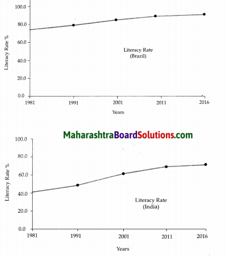 Maharashtra Board Class 10 Geography Solutions Chapter 6 Population 16