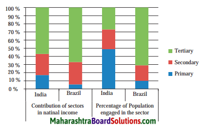Maharashtra Board Class 10 Geography Solutions Chapter 8 Economy and Occupations 1