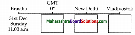 Maharashtra Board Class 10 Geography Solutions Chapter 9 Tourism, Transport and Communication 2