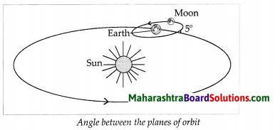Maharashtra Board Class 7 Geography Solutions Chapter 2 The Sun, the Moon and the Earth 8
