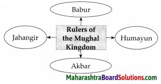 Maharashtra Board Class 7 History Solutions Chapter 2 India before the Times of Shivaji Maharaj 4