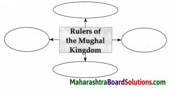 Maharashtra Board Class 7 History Solutions Chapter 2 India before the Times of Shivaji Maharaj 7