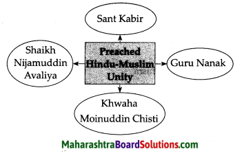 Maharashtra Board Class 7 History Solutions Chapter 3 Religious Synthesis 1