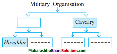 Maharashtra Board Class 7 History Solutions Chapter 7 The Administration of the Swaraj 1