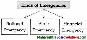 Maharashtra Board Class 8 Civics Solutions Chapter 3 The Union Executive 4