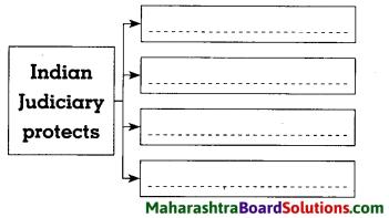 Maharashtra Board Class 8 Civics Solutions Chapter 4 The Indian Judicial System 4