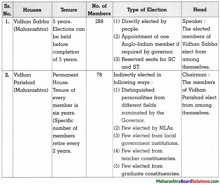 Maharashtra Board Class 8 Civics Solutions Chapter 5 The State Government 2