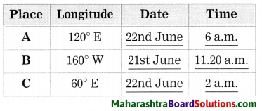 Maharashtra Board Class 8 Geography Solutions Chapter 1 Local Time and Standard Time 2