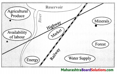 Maharashtra Board Class 8 Geography Solutions Chapter 8 Industries 10