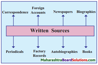 Maharashtra Board Class 8 History Solutions Chapter 1 Sources of History 4