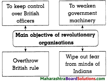 Maharashtra Board Class 8 History Solutions Chapter 10 Armed Revolutionary Movement 4