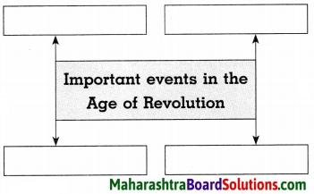 Maharashtra Board Class 8 History Solutions Chapter 2 Europe and India 7