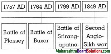 Maharashtra Board Class 8 History Solutions Chapter 2 Europe and India 9