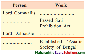 Maharashtra Board Class 8 History Solutions Chapter 3 Effects of British Rule 1