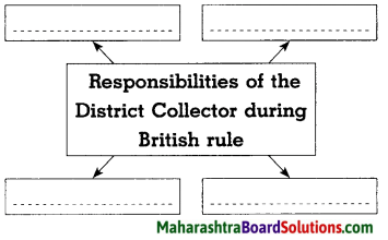 Maharashtra Board Class 8 History Solutions Chapter 3 Effects of British Rule 8
