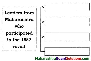 Maharashtra Board Class 8 History Solutions Chapter 4 The Freedom Struggle of 1857 6