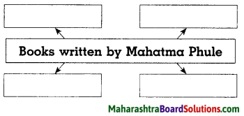 Maharashtra Board Class 8 History Solutions Chapter 5 Social and Religious Reforms 2