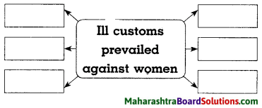 Maharashtra Board Class 8 History Solutions Chapter 5 Social and Religious Reforms 6