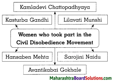 Maharashtra Board Class 8 History Solutions Chapter 8 Civil Disobedience Movement 4