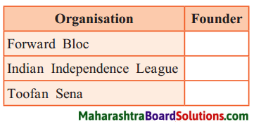 Maharashtra Board Class 8 History Solutions Chapter 9 Last Phase of Struggle for Independence 1