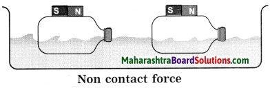 Maharashtra Board Class 8 Science Solutions Chapter 3 Force and Pressure 11