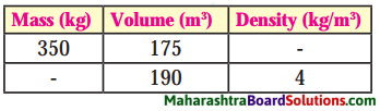 Maharashtra Board Class 8 Science Solutions Chapter 3 Force and Pressure 4