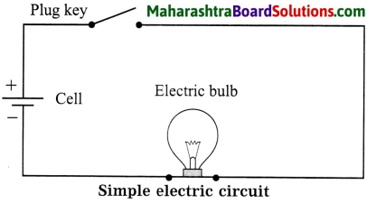 Maharashtra Board Class 8 Science Solutions Chapter 4 Current Electricity and Magnetism 10