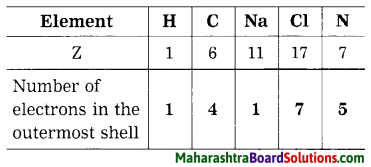 Maharashtra Board Class 8 Science Solutions Chapter 5 Inside the Atom 12