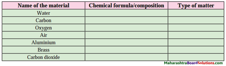 Maharashtra Board Class 8 Science Solutions Chapter 6 Composition of Matter 16