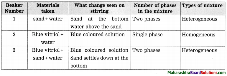 Maharashtra Board Class 8 Science Solutions Chapter 6 Composition of Matter 35