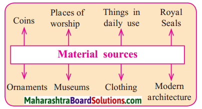 Maharashtra Board Class 9 History Solutions Chapter 1 Sources of History 2