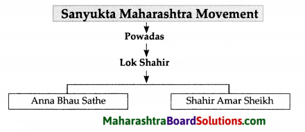 Maharashtra Board Class 9 History Solutions Chapter 1 Sources of History 3