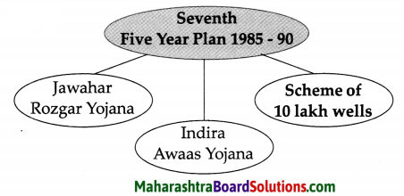 Maharashtra Board Class 9 History Solutions Chapter 4 Economic Development 2