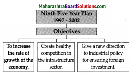Maharashtra Board Class 9 History Solutions Chapter 4 Economic Development 6