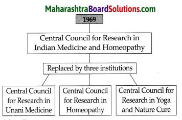 Maharashtra Board Class 9 History Solutions Chapter 5 Education 2