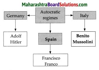 Maharashtra Board Class 9 Political Science Solutions Chapter 1 Post World War Political Developments 2