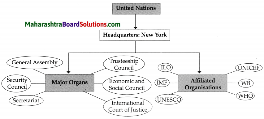 Maharashtra Board Class 9 Political Science Solutions Chapter 4 The United Nations 9