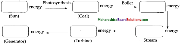 Maharashtra Board Class 9 Science Solutions Chapter 2 Work and Energy 17