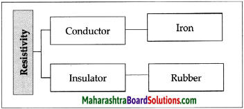 Maharashtra Board Class 9 Science Solutions Chapter 3 Current Electricity 14