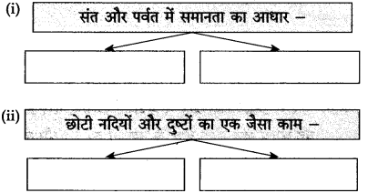 Maharashtra Board Class 10 Hindi Solutions Chapter 1 बरषहिं जलद 6