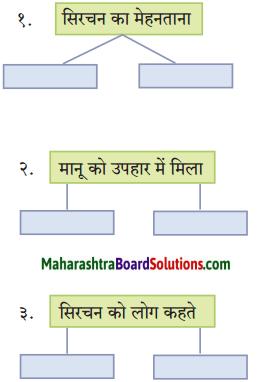 Maharashtra Board Class 10 Hindi Solutions Chapter 10 ठेस 2