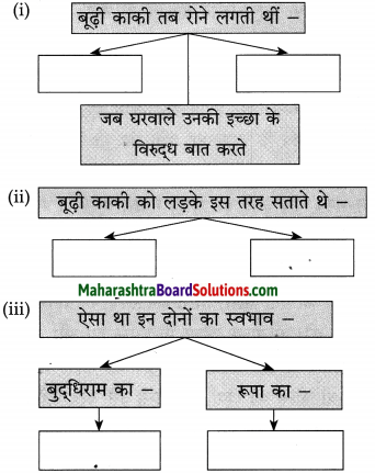 Maharashtra Board Class 10 Hindi Solutions Chapter 10 बूढ़ी काकी 3