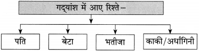 Maharashtra Board Class 10 Hindi Solutions Chapter 10 बूढ़ी काकी 8