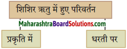Maharashtra Board Class 10 Hindi Solutions Chapter 11 समता की ओर 1