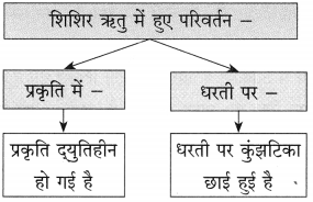 Maharashtra Board Class 10 Hindi Solutions Chapter 11 समता की ओर 4