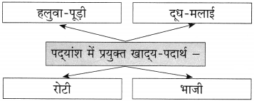 Maharashtra Board Class 10 Hindi Solutions Chapter 11 समता की ओर 9