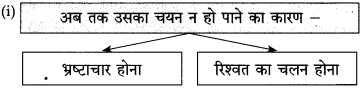 Maharashtra Board Class 10 Hindi Solutions Chapter 2 दो लघुकथाएँ 10