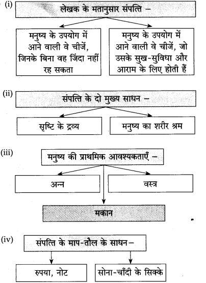 Maharashtra Board Class 10 Hindi Solutions Chapter 3 श्रम साधना 15