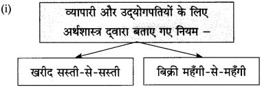 Maharashtra Board Class 10 Hindi Solutions Chapter 3 श्रम साधना 24
