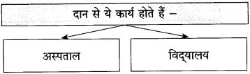 Maharashtra Board Class 10 Hindi Solutions Chapter 3 श्रम साधना 39